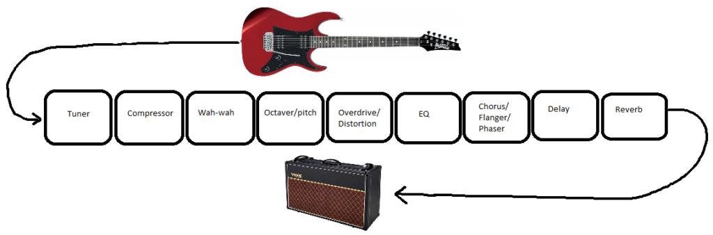 volgorde gitaareffecten